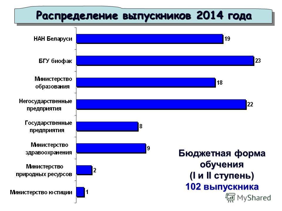 Распределение выпускников 2014 года Бюджетная форма обучения (I и II ступень) 102 выпускника
