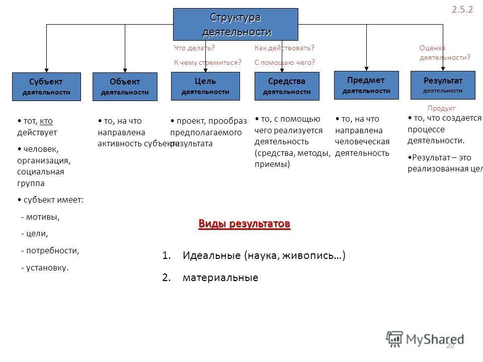 Структура деятельности деятельности Субъект деятельности Объект деятельности Цель деятельности Средства деятельности Предмет деятельности Результат деятельности тот, кто действует человек, организация, социальная группа субъект имеет: - мотивы, - цел
