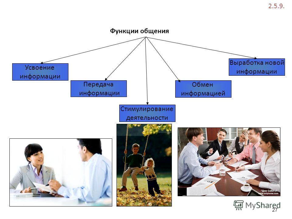 Функции общения Усвоение информации Передача информации Обмен информацией Стимулирование деятельности Выработка новой информации 2.5.9. 27