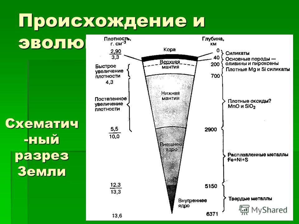 Происхождение и эволюция Земли Схематич -ный разрез Земли