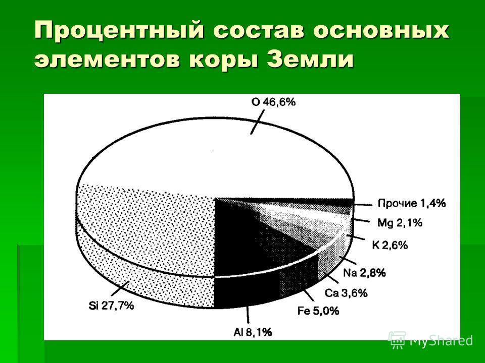 Процентный состав основных элементов коры Земли