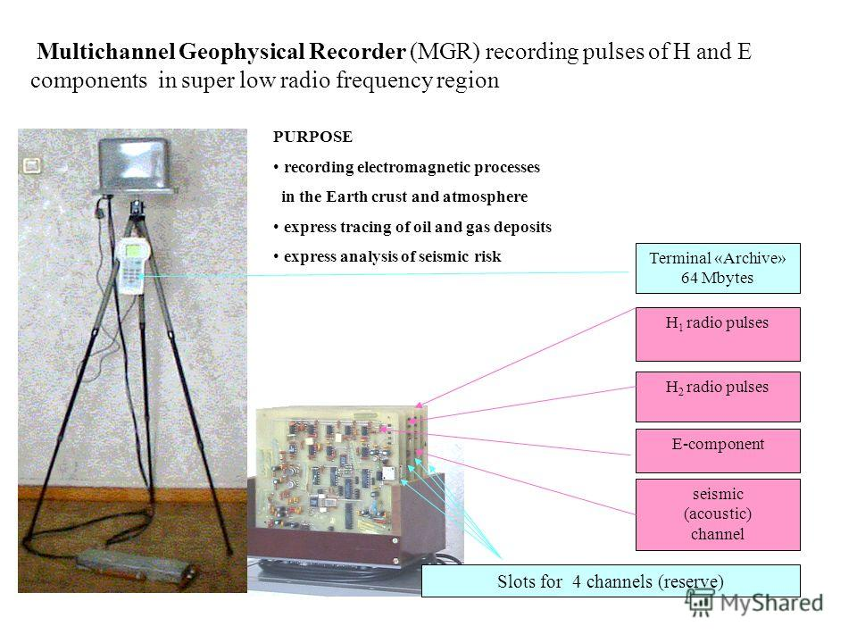 Multichannel Geophysical Recorder (MGR) recording pulses of H and E components in super low radio frequency region Н 1 radio pulses Н 2 radio pulses Е-component seismic (acoustic) channel Slots for 4 channels (reserve) Terminal «Archive» 64 Мbytes PU