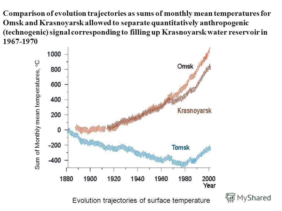 Comparison of evolution trajectories as sums of monthly mean temperatures for Omsk and Krasnoyarsk allowed to separate quantitatively anthropogenic (technogenic) signal corresponding to filling up Krasnoyarsk water reservoir in 1967-1970 Evolution tr