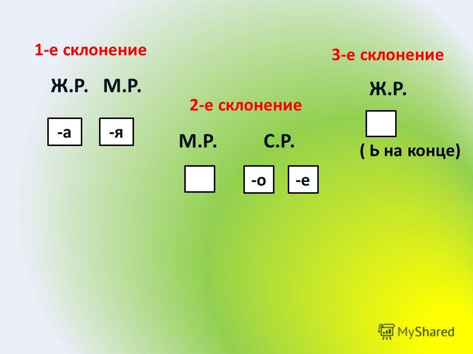 1-е склонение 2-е склонение 3-е склонение -а-я -о-е Ж.Р. М.Р. М.Р.С.Р. Ж.Р. ( Ь на конце)