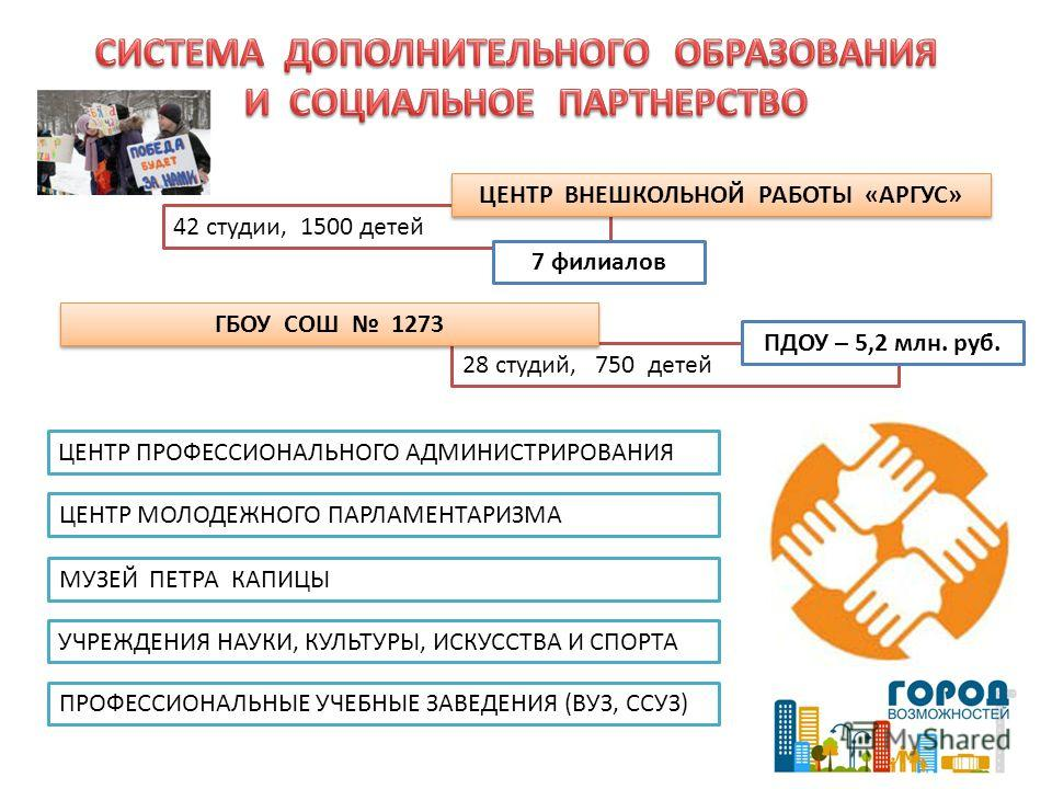 42 студии, 1500 детей ЦЕНТР ВНЕШКОЛЬНОЙ РАБОТЫ «АРГУС» 7 филиалов 28 студий, 750 детей ГБОУ СОШ 1273 ПДОУ – 5,2 млн. руб. ЦЕНТР МОЛОДЕЖНОГО ПАРЛАМЕНТАРИЗМА ЦЕНТР ПРОФЕССИОНАЛЬНОГО АДМИНИСТРИРОВАНИЯ МУЗЕЙ ПЕТРА КАПИЦЫ ПРОФЕССИОНАЛЬНЫЕ УЧЕБНЫЕ ЗАВЕДЕНИ