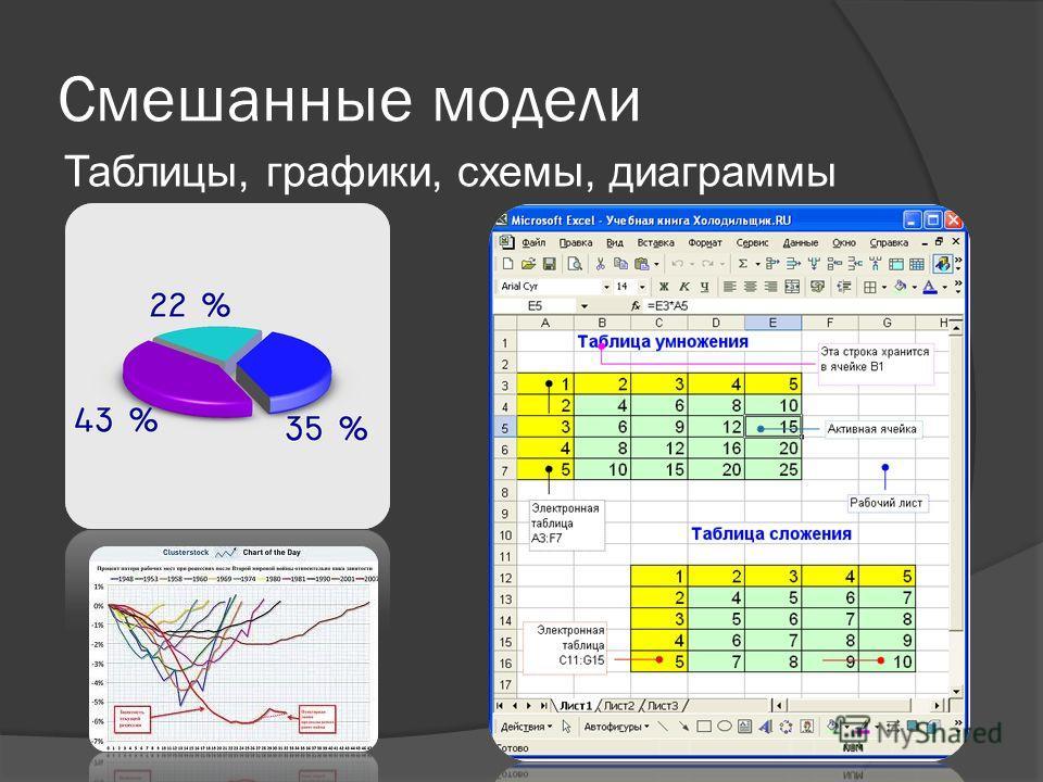 Смешанные модели Таблицы, графики, схемы, диаграммы