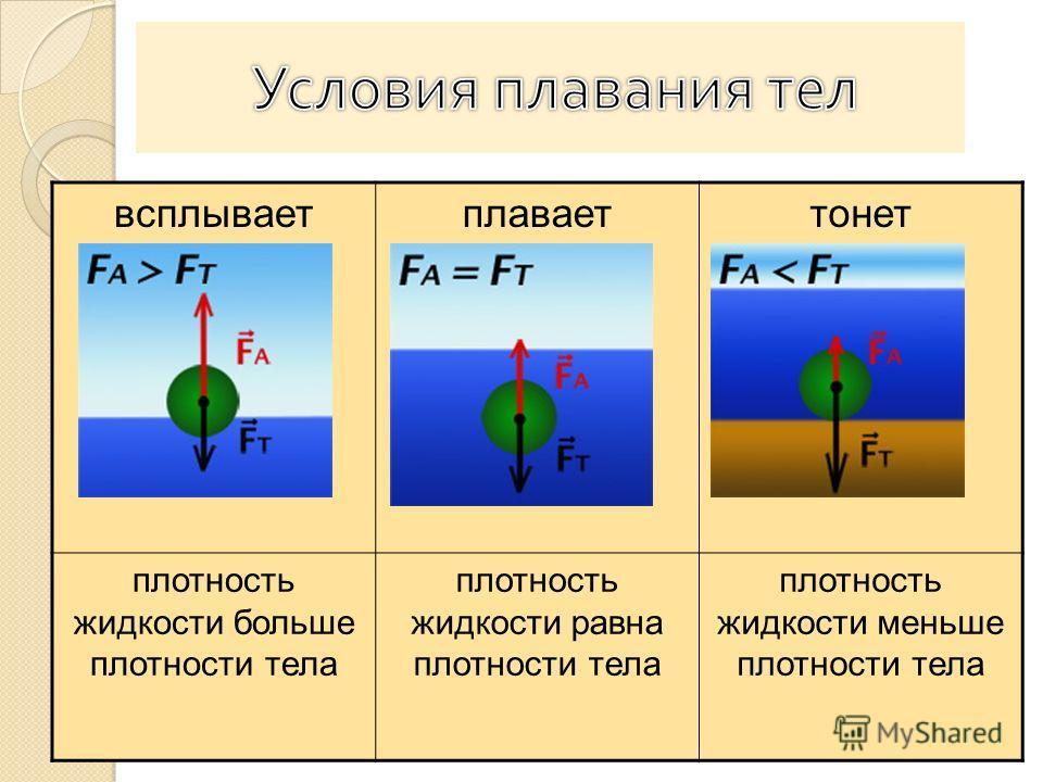 всплываетплаваеттонет плотность жидкости больше плотности тела плотность жидкости равна плотности тела плотность жидкости меньше плотности тела