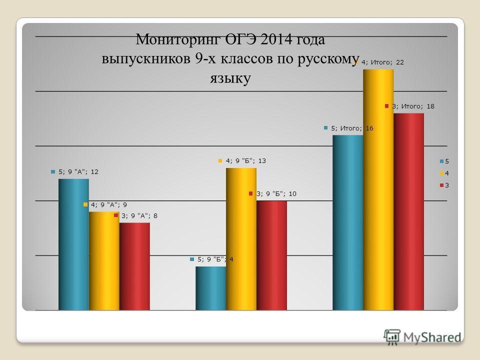Мониторинг ОГЭ 2014 года выпускников 9-х классов по русскому языку