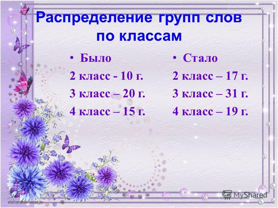 Распределение групп слов по классам Было 2 класс - 10 г. 3 класс – 20 г. 4 класс – 15 г. Стало 2 класс – 17 г. 3 класс – 31 г. 4 класс – 19 г.