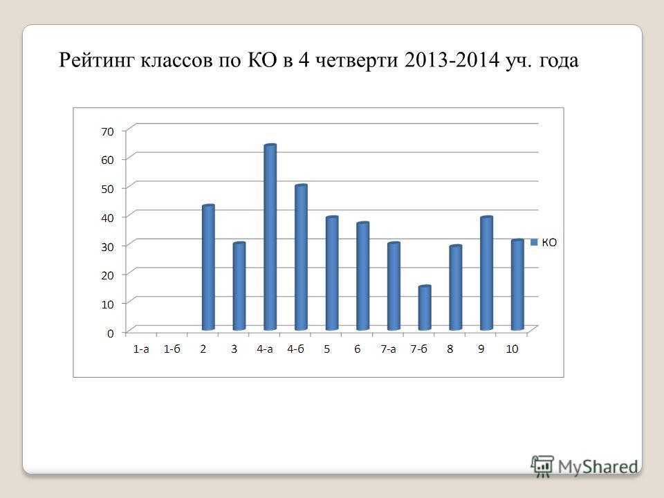 Рейтинг классов по КО в 4 четверти 2013-2014 уч. года