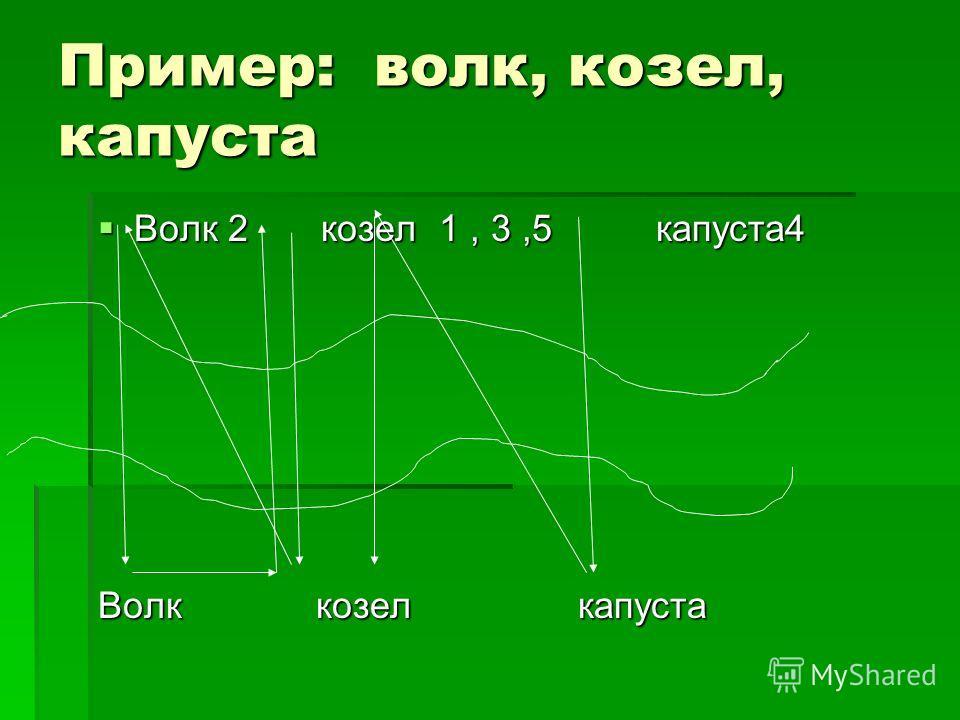 Пример: волк, козел, капуста Волк 2 козел 1, 3,5 капуста 4 Волк 2 козел 1, 3,5 капуста 4 Волк козел капуста