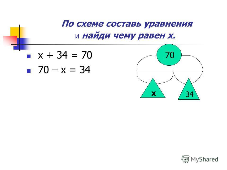 По схеме составь уравнения и найди чему равен х. х + 34 = 70 70 – х = 34 70 х 34