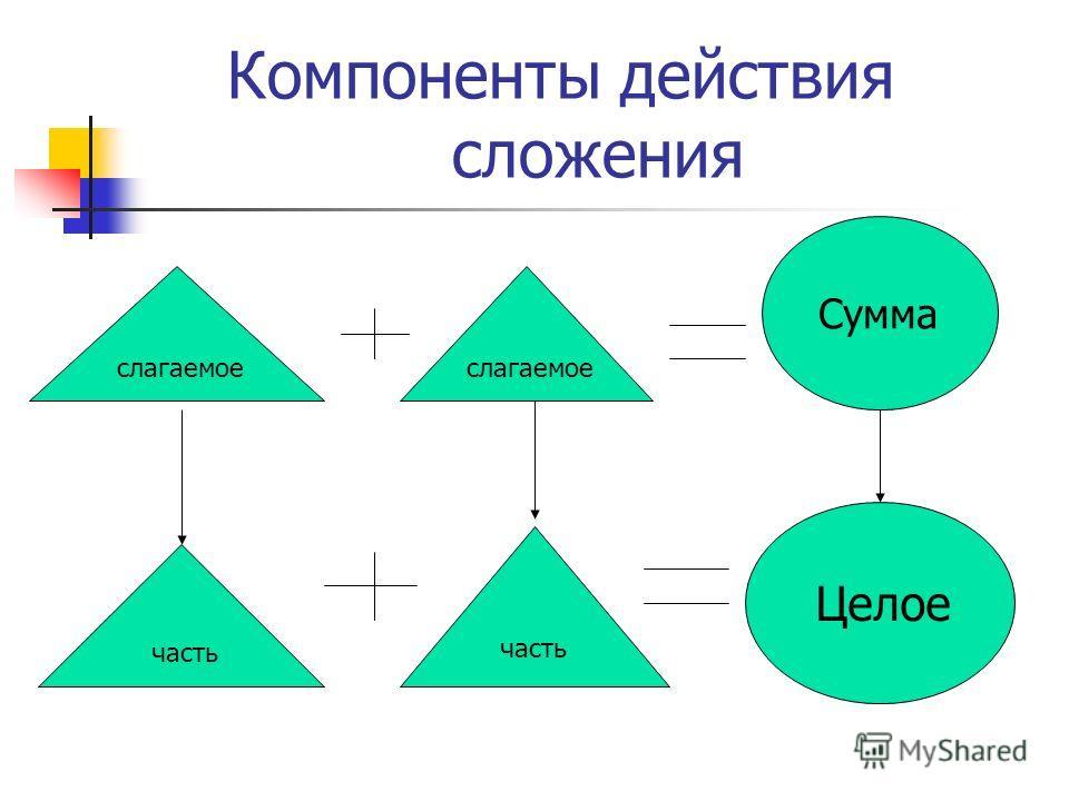 Компоненты действия сложения слагаемое Сумма часть Целое