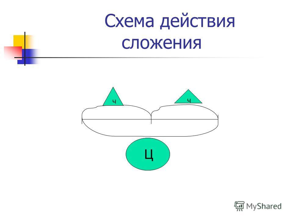 Схема действия сложения ч ч Ц