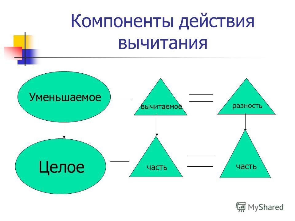 Компоненты действия вычитания Уменьшаемое вычитаемое разность Целое часть