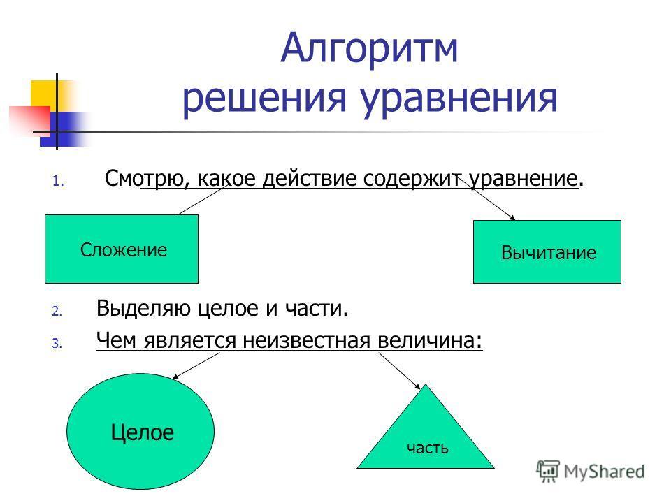 Алгоритм решения уравнения 1. Смотрю, какое действие содержит уравнение. 2. Выделяю целое и части. 3. Чем является неизвестная величина: Сложение Вычитание Целое часть