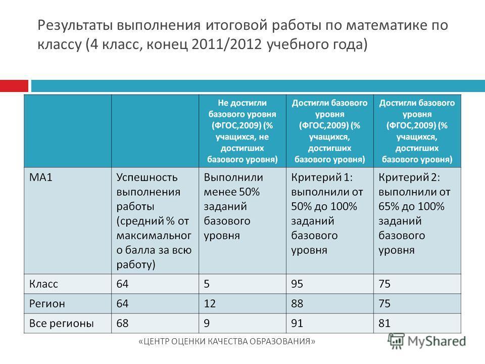 Результаты выполнения итоговой работы по математике по классу (4 класс, конец 2011/2012 учебного года) « ЦЕНТР ОЦЕНКИ КАЧЕСТВА ОБРАЗОВАНИЯ »