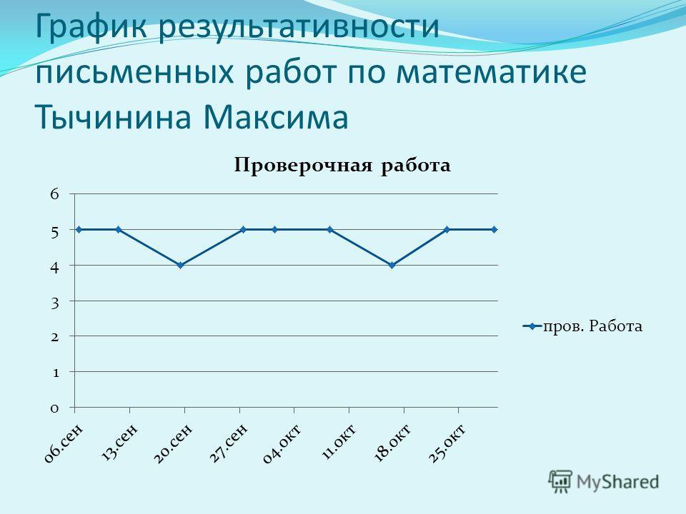 График результативности письменных работ по математике Тычинина Максима