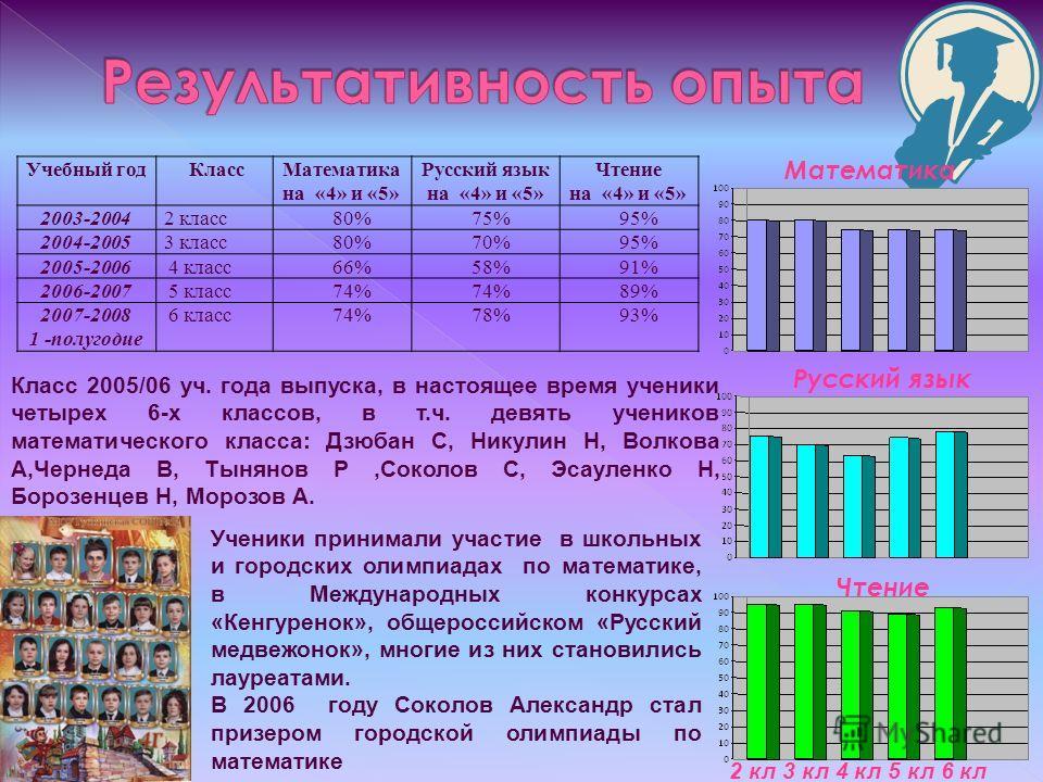 Учебный год КлассМатематика на «4» и «5» Русский язык на «4» и «5» Чтение на «4» и «5» 2003-20042 класс 80%75%95% 2004-20053 класс 80%70%95% 2005-20064 класс 66%58%91% 2006-20075 класс 74% 89% 2007-2008 1 -полугодие 6 класс 74%78%93% 2 кл 3 кл 4 кл 5