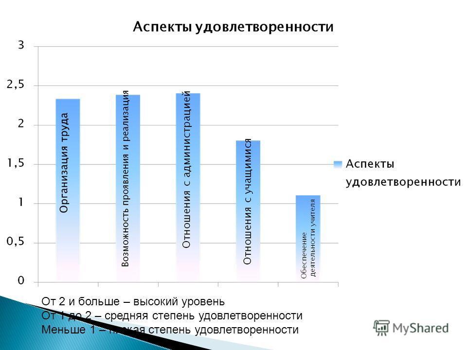 От 2 и больше – высокий уровень От 1 до 2 – средняя степень удовлетворенности Меньше 1 – низкая степень удовлетворенности