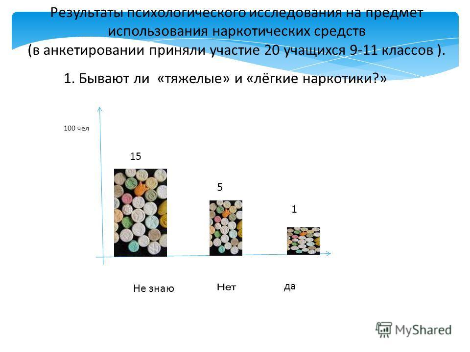 Результаты психологического исследования на предмет использования наркотических средств (в анкетировании приняли участие 20 учащихся 9-11 классов ). 1. Бывают ли «тяжелые» и «лёгкие наркотики?» Не знаю да 100 чел 15 1