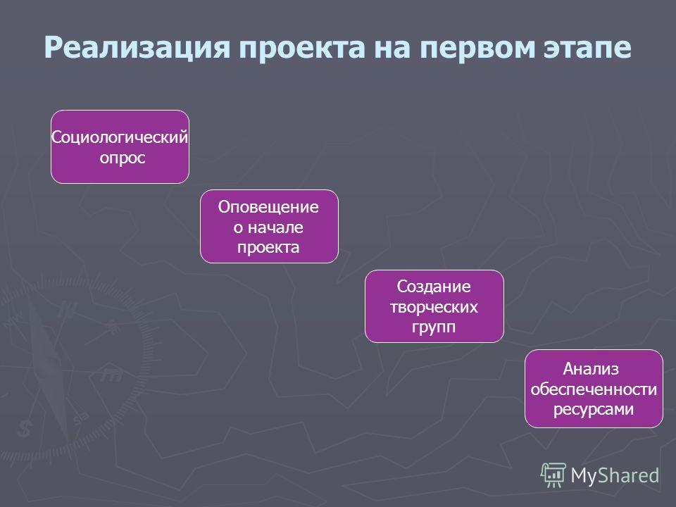 Реализация проекта на первом этапе Социологический опрос Оповещение о начале проекта Создание творческих групп Анализ обеспеченности ресурсами