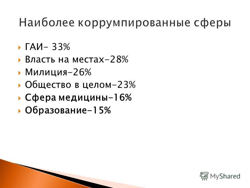 ГАИ- 33% Власть на местах-28% Милиция-26% Общество в целом-23% Сфера медицины-16% Образование-15%