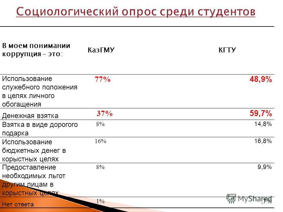 В моем понимании коррупция – это: КазГМУ КГТУ Использование служебного положения в целях личного обогащения 77% 48,9% Денежная взятка 37% 59,7% Взятка в виде дорогого подарка 8% 14,8% Использование бюджетных денег в корыстных целях 16% 16,8% Предоста