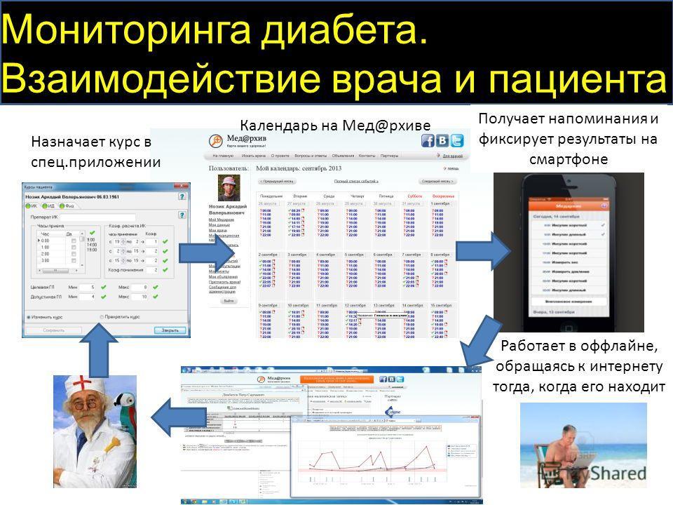 Мониторинга диабета. Взаимодействие врача и пациента Календарь на Мед@ааааааархиве Назначает курс в спец.приложении Получает напоминания и фиксирует результаты на смартфоне Работает в оффлайне, обращаясь к интернету тогда, когда его находит