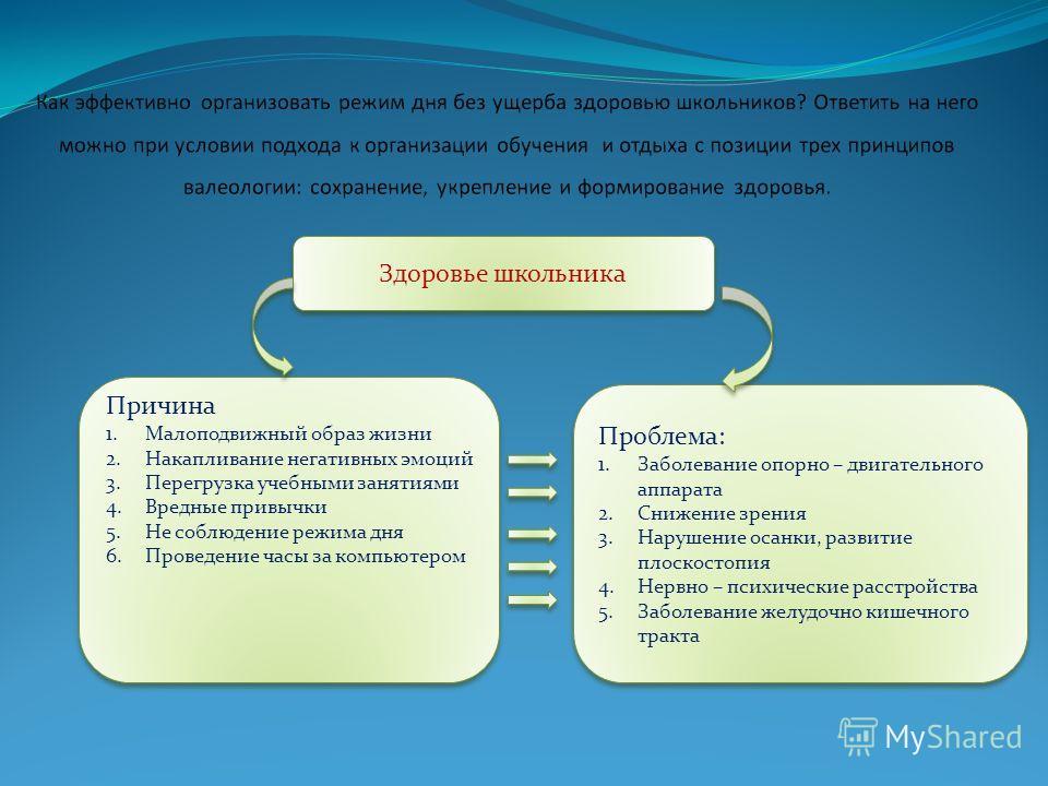 Здоровье школьника Проблема: 1. Заболевание опорно – двигательного аппарата 2. Снижение зрения 3. Нарушение осанки, развитие плоскостопия 4. Нервно – психические расстройства 5. Заболевание желудочно кишечного тракта Проблема: 1. Заболевание опорно –