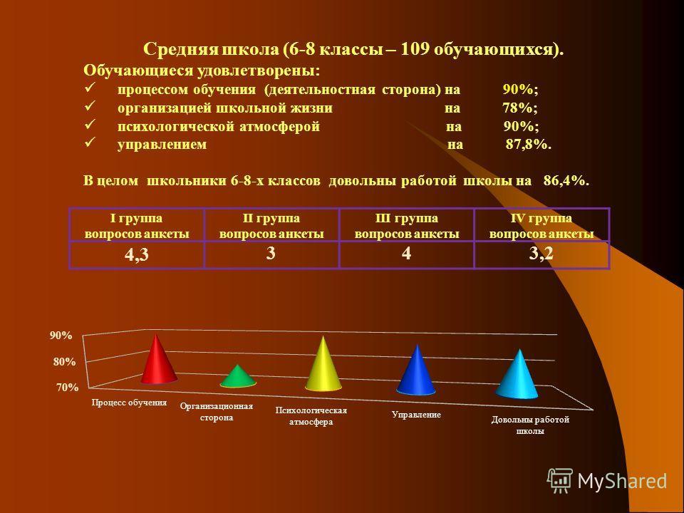 Результаты мониторинга определения степени удовлетворенности участников образовательного процесса