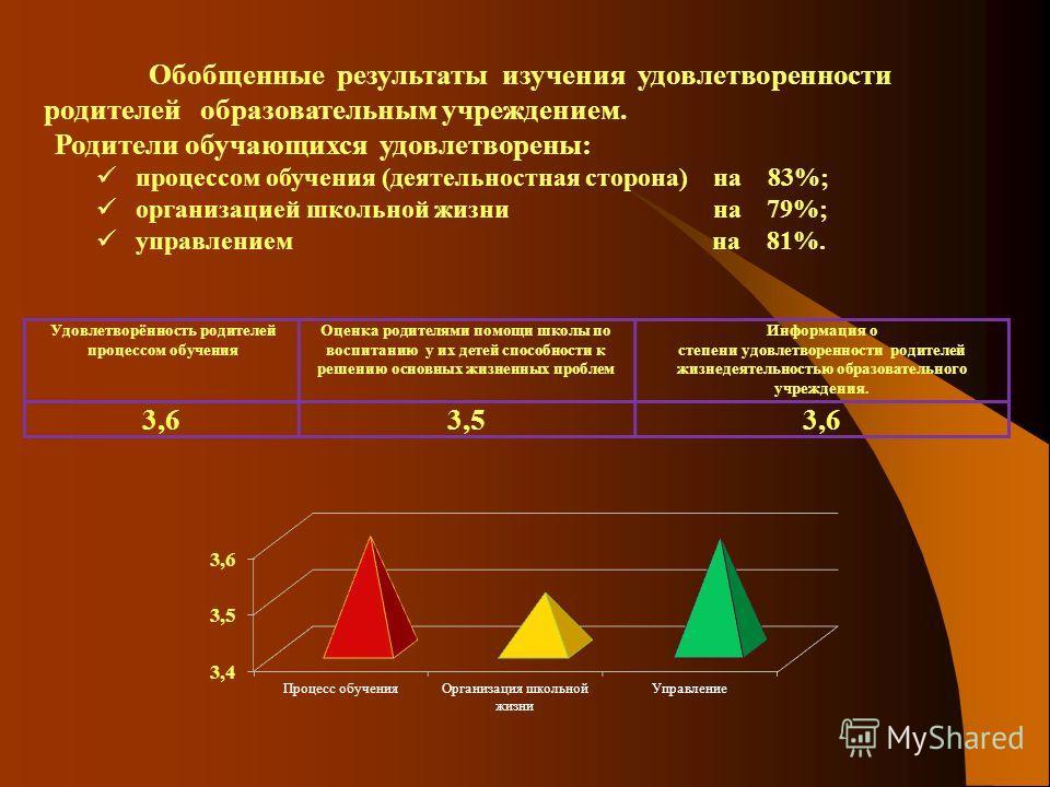 I группа вопросов анкеты II группа вопросов анкеты III группа вопросов анкеты IV группа вопросов анкеты 3,4 3,243 Старшая школа (9-11 классы - 71 обучающийся). Обучающиеся удовлетворены: процессом обучения (деятельностная сторона) на 78%; организацие