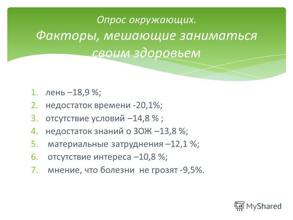 1. лень –18,9 %; 2. недостаток времени -20,1%; 3. отсутствие условий –14,8 % ; 4. недостаток знаний о ЗОЖ –13,8 %; 5. материальные затруднения –12,1 %; 6. отсутствие интереса –10,8 %; 7. мнение, что болезни не грозят -9,5%. Опрос окружающих. Факторы,