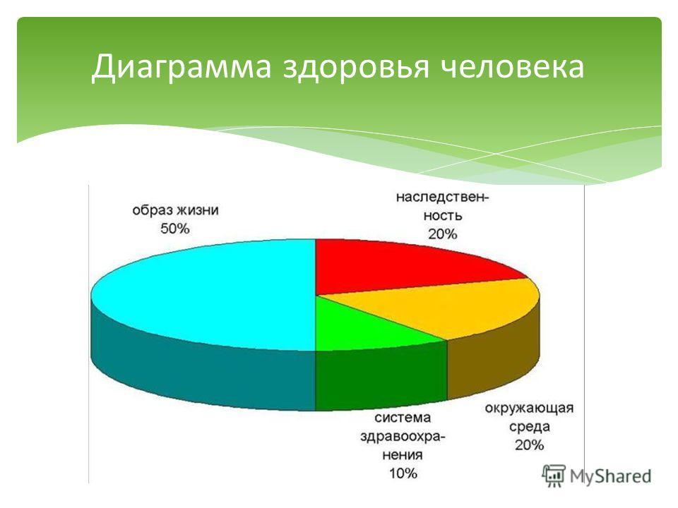 Диаграмма здоровья человека