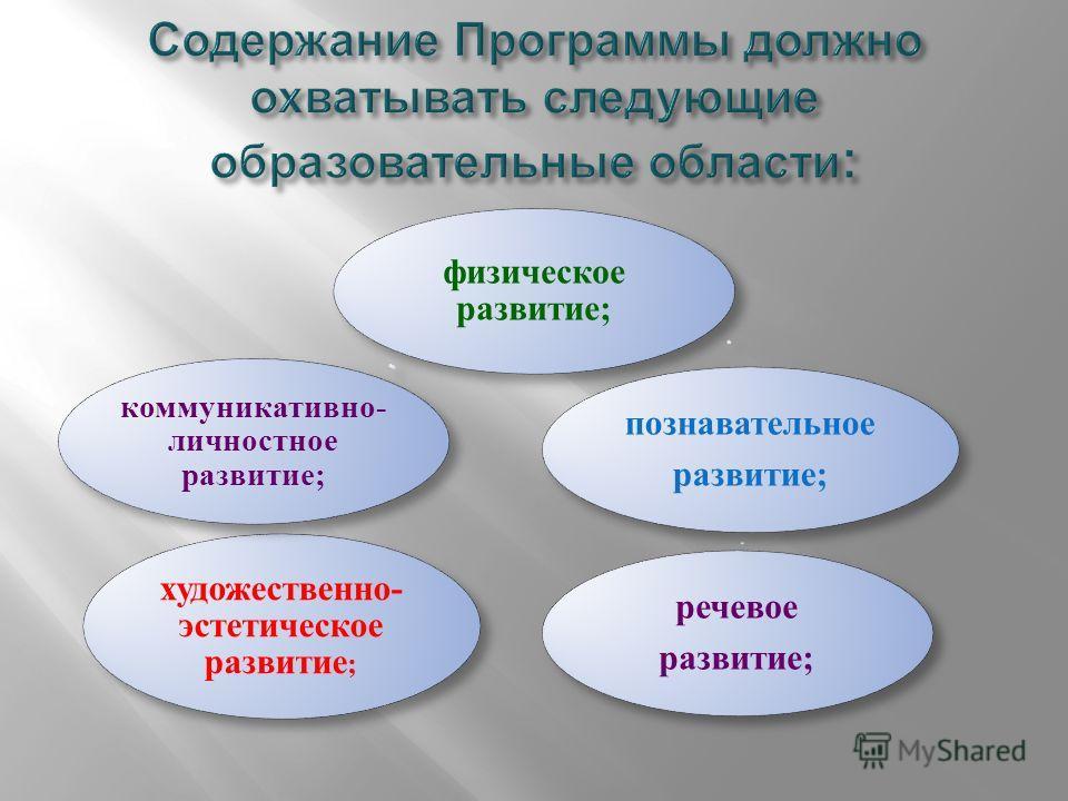 физическое развитие; речевое развитие; познавательное развитие; художественно- эстетическое развитие ; коммуникативно- личностное развитие;