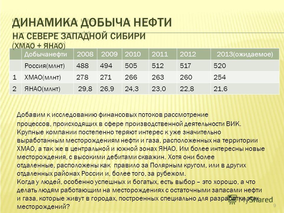 Добычанефти 200820092010201120122013(ожидаемое) Россия(млнт)488494505512517520 1ХМАО(млнт)278271266263260254 2ЯНАО(млнт)29,826,924,323,022,821,6 9 ДИНАМИКА ДОБЫЧА НЕФТИ НА СЕВЕРЕ ЗАПАДНОЙ СИБИРИ (ХМАО + ЯНАО) Добавим к исследованию финансовых потоков