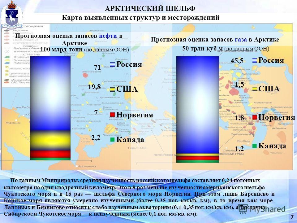 Россия США Канада АРКТИЧЕСКИЙ ШЕЛЬФ Карта выявленных структур и месторождений 7 10 5 15 30 25 35 40 50 45 1,2 1,8 1,5 45,5 Россия США Норвегия Канада 2,2 7 19,8 71 Норвегия 20 Прогнозная оценка запасов нефти в Арктике 100 млрд тонн (по данным ООН) Пр