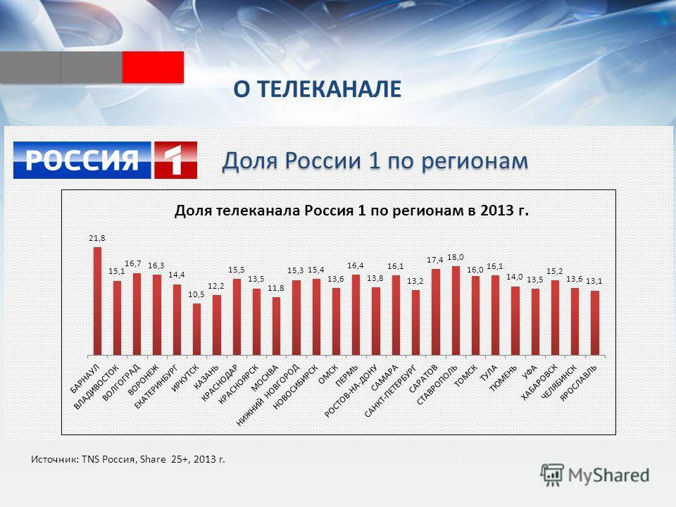 О ТЕЛЕКАНАЛЕ Доля России 1 по регионам Источник: TNS Россия, Share 25+, 2013 г.