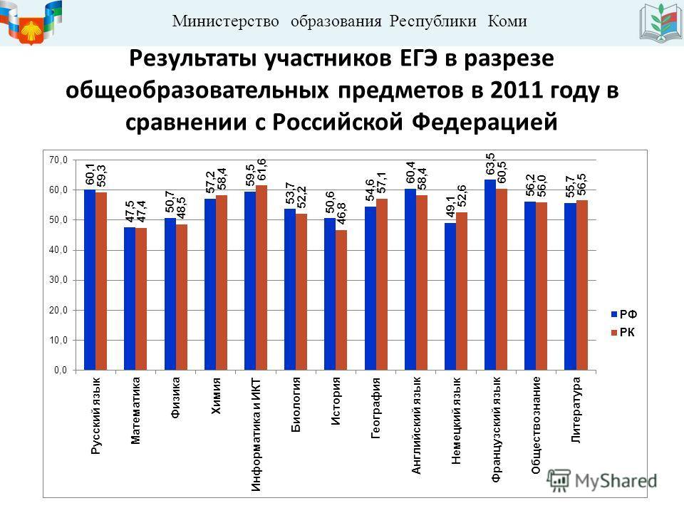 Министерство образования Республики Коми Результаты участников ЕГЭ в разрезе общеобразовательных предметов в 2011 году в сравнении с Российской Федерацией