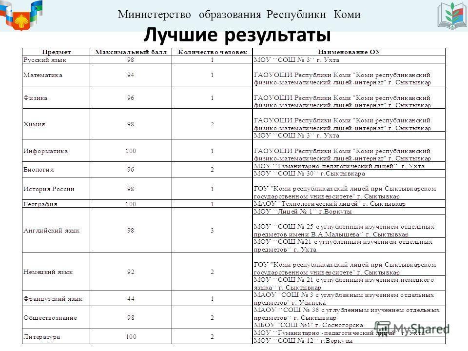 Министерство образования Республики Коми Лучшие результаты