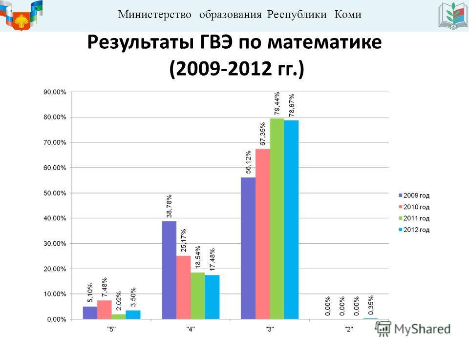 Министерство образования Республики Коми Результаты ГВЭ по математике (2009-2012 гг.)