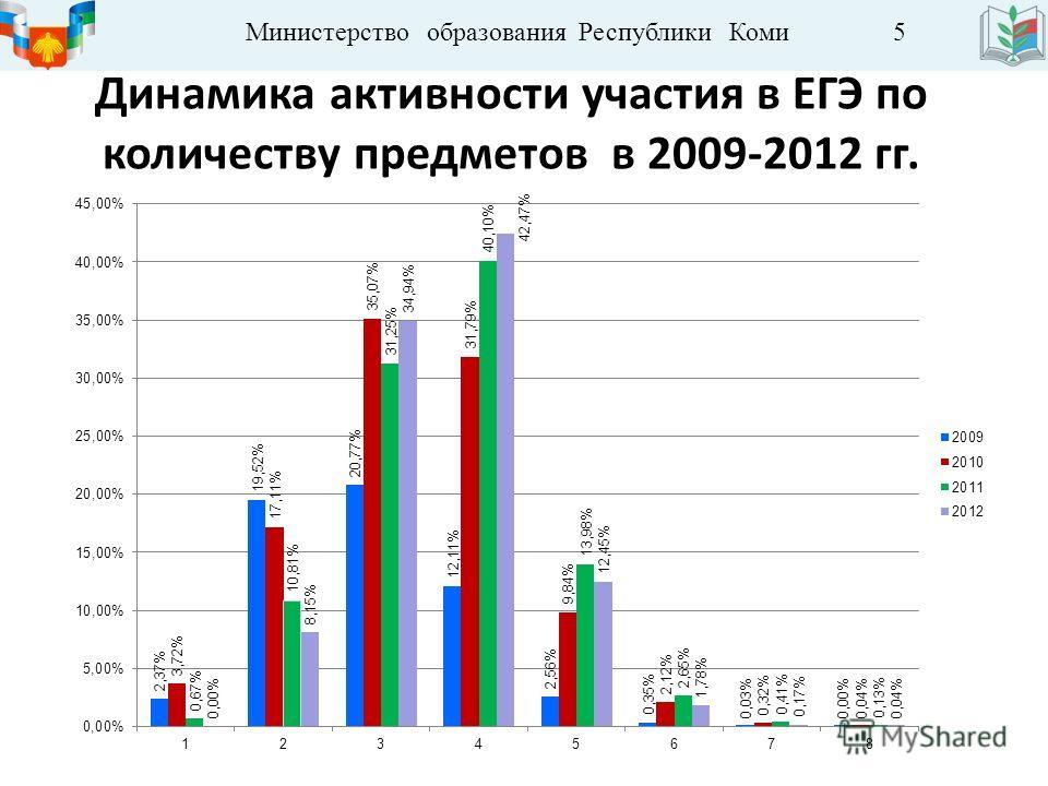 Министерство образования Республики Коми 5 Динамика активности участия в ЕГЭ по количеству предметов в 2009-2012 гг.