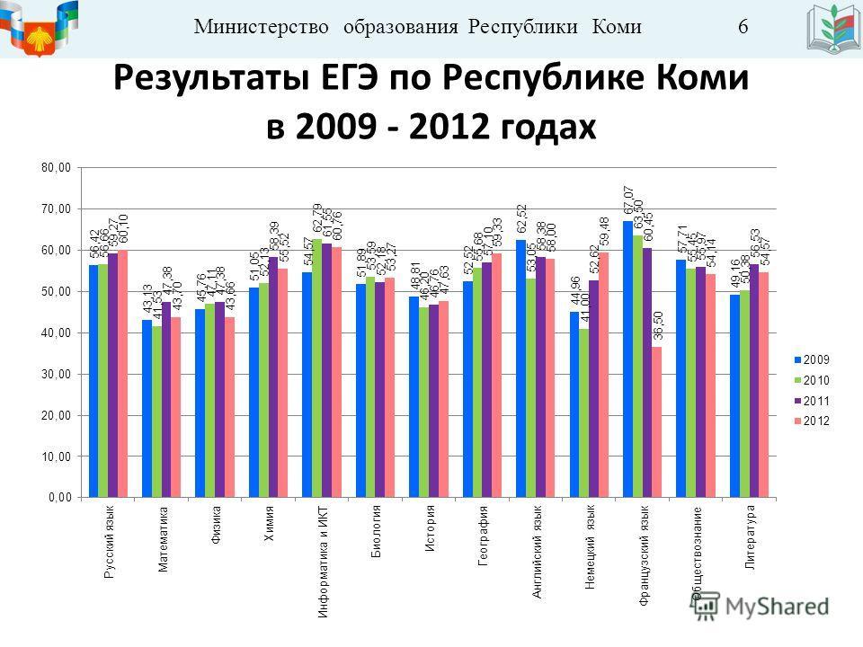 Министерство образования Республики Коми 6 Результаты ЕГЭ по Республике Коми в 2009 - 2012 годах