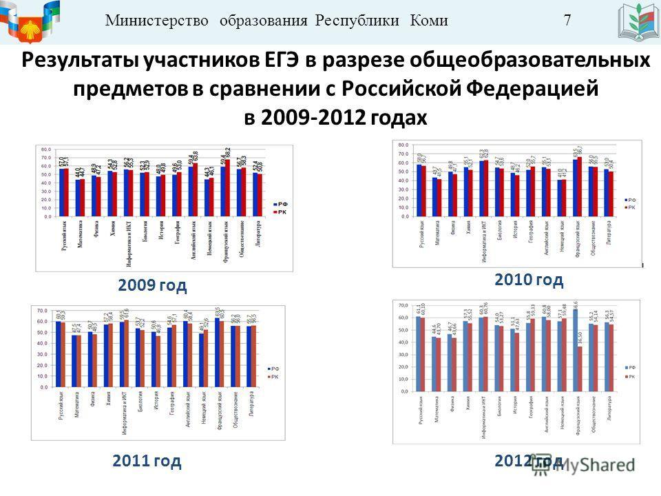 Министерство образования Республики Коми 7 Результаты участников ЕГЭ в разрезе общеобразовательных предметов в сравнении с Российской Федерацией в 2009-2012 годах 2009 год 2010 год 2011 год 2012 год