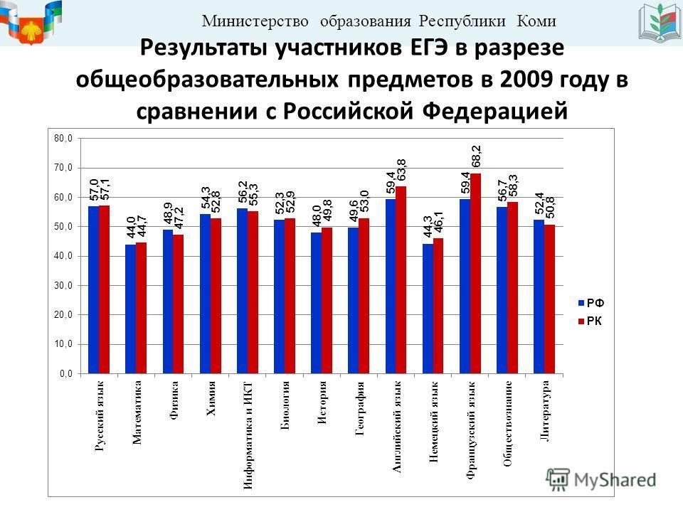 Министерство образования Республики Коми Результаты участников ЕГЭ в разрезе общеобразовательных предметов в 2009 году в сравнении с Российской Федерацией
