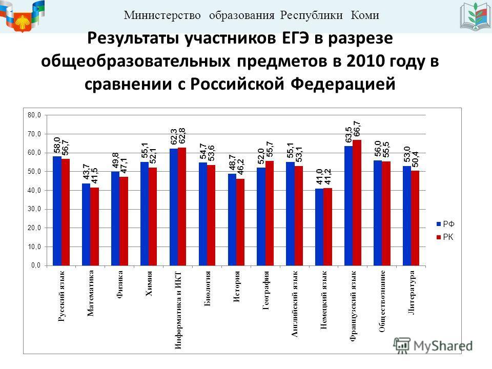 Министерство образования Республики Коми Результаты участников ЕГЭ в разрезе общеобразовательных предметов в 2010 году в сравнении с Российской Федерацией
