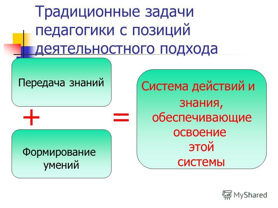 Традиционные задачи педагогики с позиций деятельностного подхода + = Передача знаний Формирование умений Система действий и знания, обеспечивающие освоение этой системы
