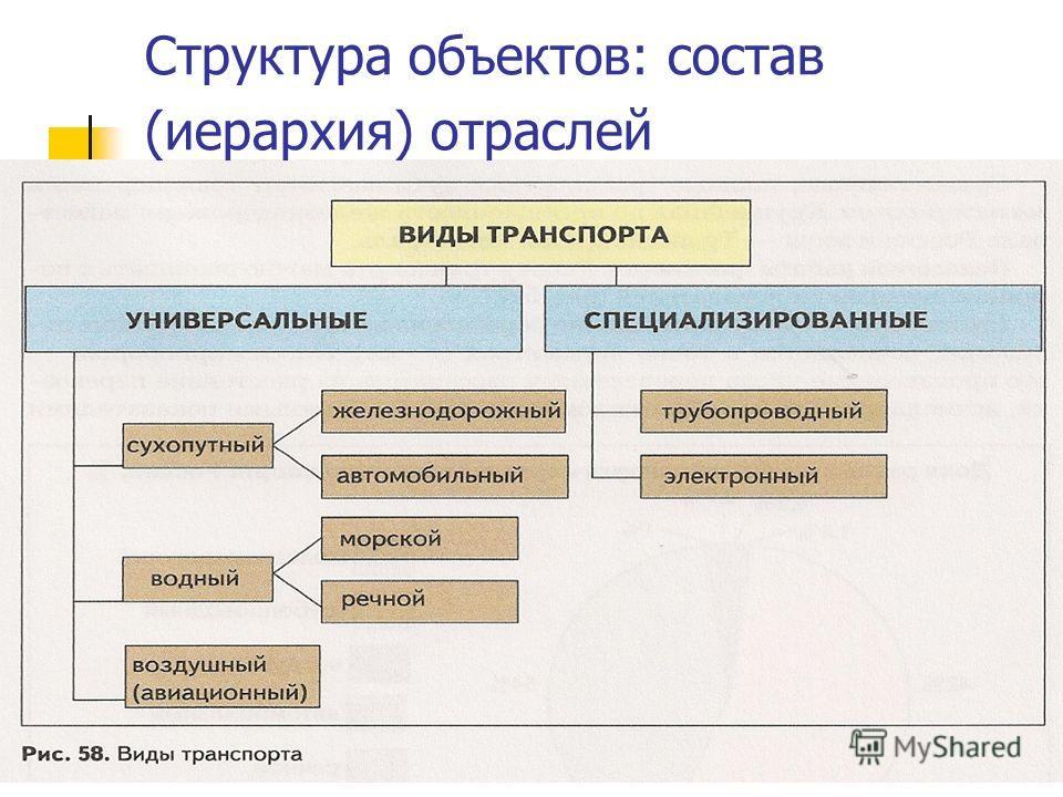 Структура объектов: состав (иерархия) отраслей
