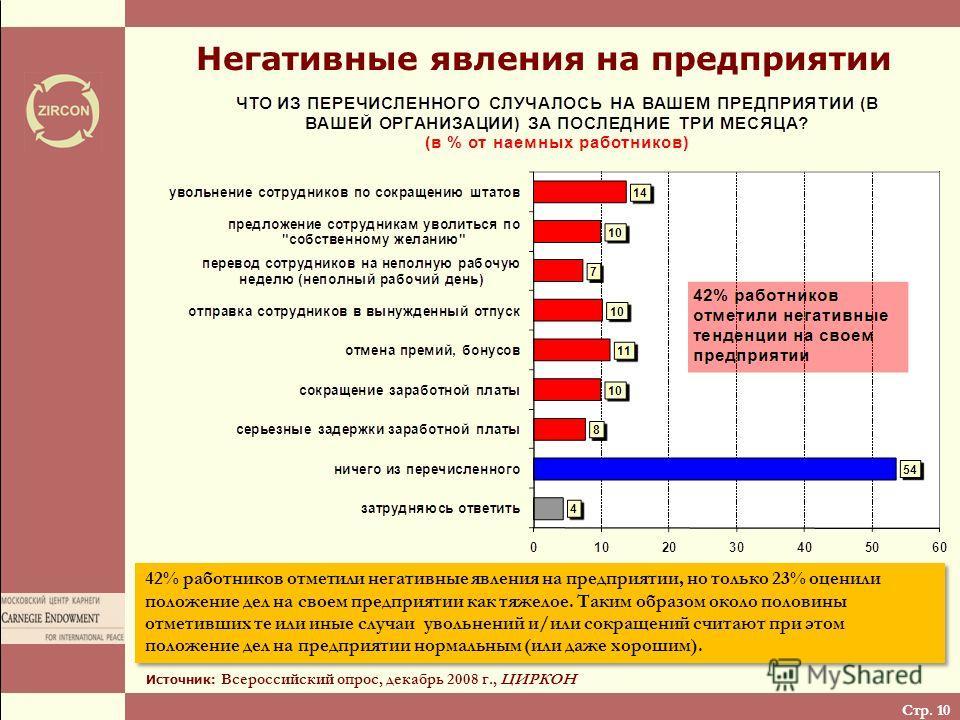 Стр. 10 Негативные явления на предприятии Источник: Всероссийский опрос, декабрь 2008 г., ЦИРКОН 42% работников отметили негативные явления на предприятии, но только 23% оценили положение дел на своем предприятии как тяжелое. Таким образом около поло