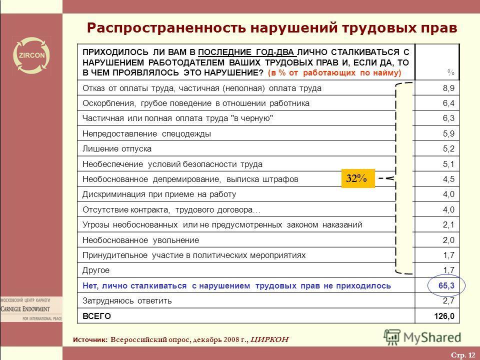 Стр. 12 Распространенность нарушений трудовых прав Источник: Всероссийский опрос, декабрь 2008 г., ЦИРКОН ПРИХОДИЛОСЬ ЛИ ВАМ В ПОСЛЕДНИЕ ГОД-ДВА ЛИЧНО СТАЛКИВАТЬСЯ С НАРУШЕНИЕМ РАБОТОДАТЕЛЕМ ВАШИХ ТРУДОВЫХ ПРАВ И, ЕСЛИ ДА, ТО В ЧЕМ ПРОЯВЛЯЛОСЬ ЭТО НА